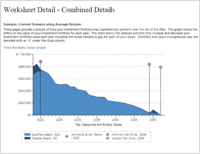 Signature Wealth Financial Plan - total portfolio value graph-Proven 7 Step Custom Financial Planning Process